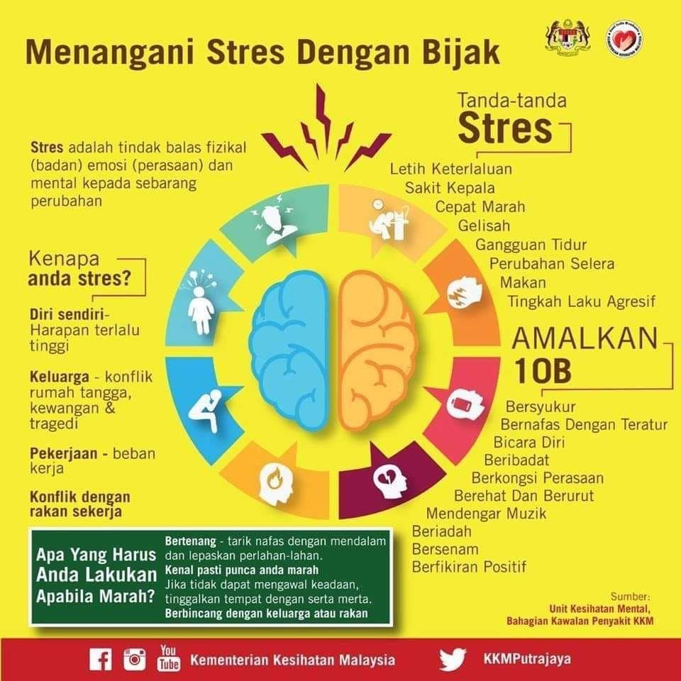 mengelola stress, stress management, tips kelola stress, bijak mengeloal stress
